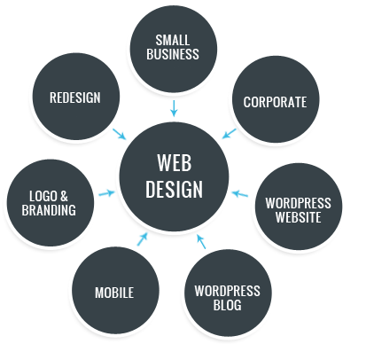 Best Web Design Company in Jaipur, website designing company in Jaipur