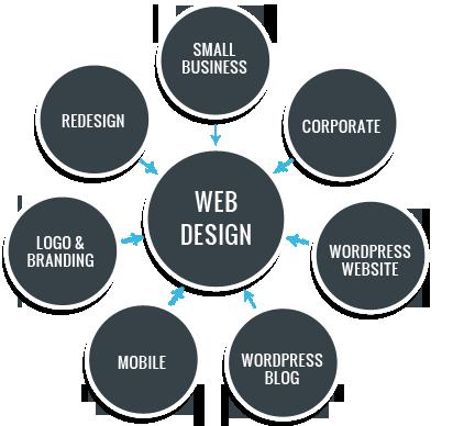 Web development process in Jaipur